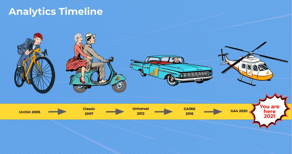 Analytics Timeline
