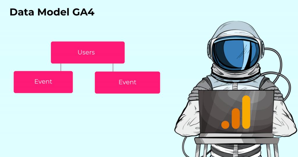 data model ga4