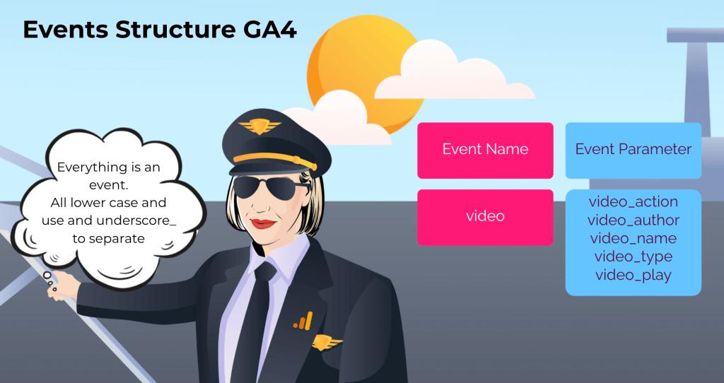 event structure ga4